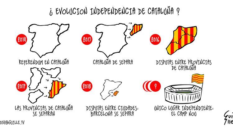 Evolución de la Independencia de Cataluña 1